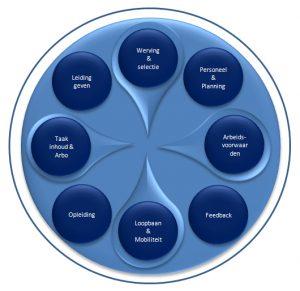 HR-cyclus